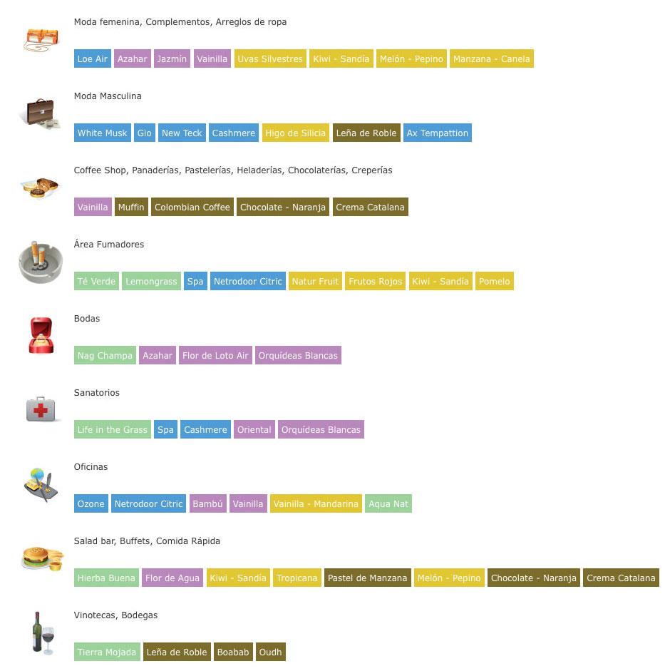 Aplicaciones del márketing olfativo-